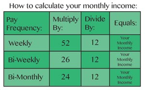 monthly income chart