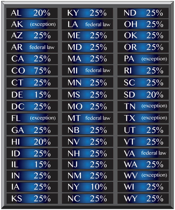 Garnishment Percentages By State