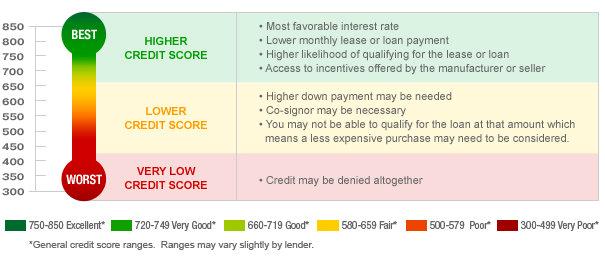 creditchart2