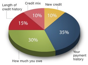 creditchart3