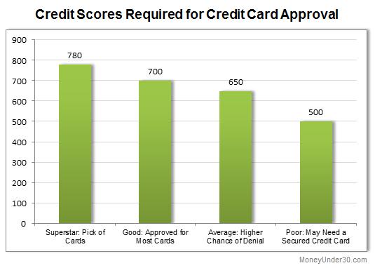 creditchart6